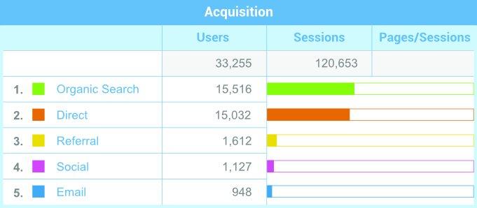 acquisition graph